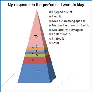 May Stats