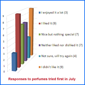 Responses to perfumes tested in July