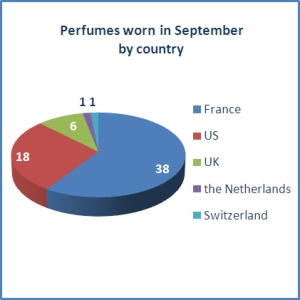 Perfumes worn in September by country