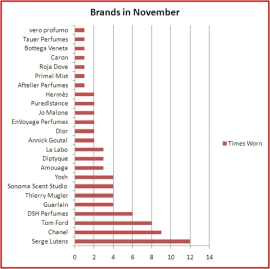 November statistics: number of wears per brand