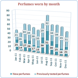 2011 statistics: perfumes worn by month