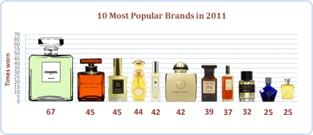 My Top 10 Brands in 2011