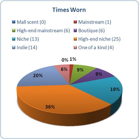 Entertaining Statistics January 2012 Undina S Looking