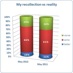 May 2012 Stats