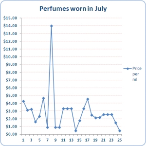Stats July 2012