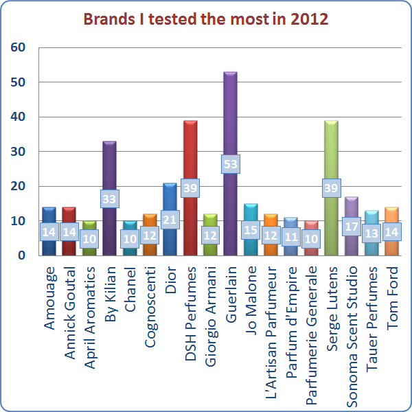 Brands I tested in 2012