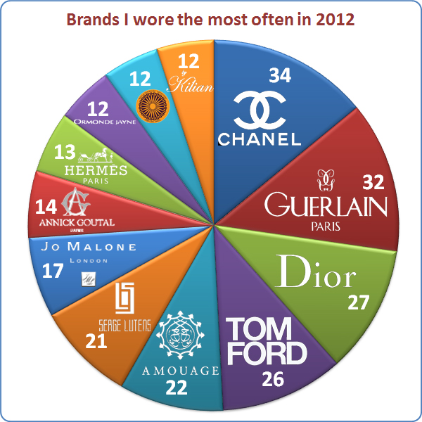 Brands I wore in 2012