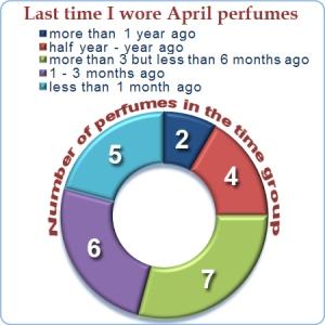 Stats April 2013