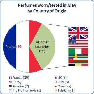 My Stats May 2013
