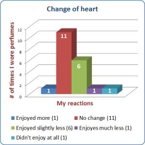 June 2013 Stats