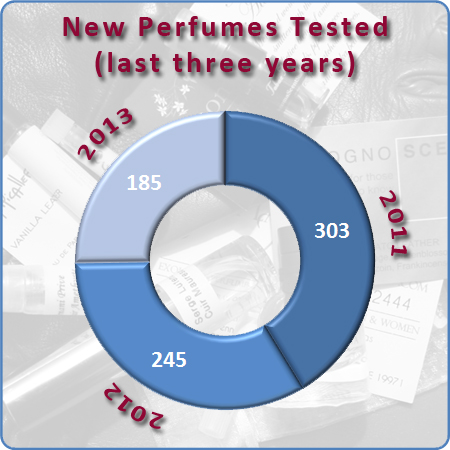 New Perfumes Tested 2011 - 2013