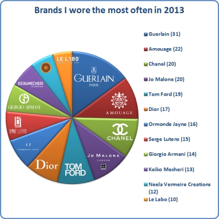 Stats 2013 Brands Tested