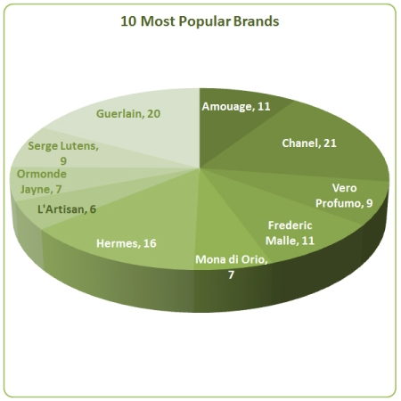 10 Most Popular Brands OT May 2014