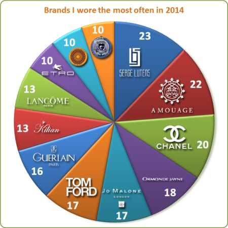 Stats 2014: Most Worn Brands