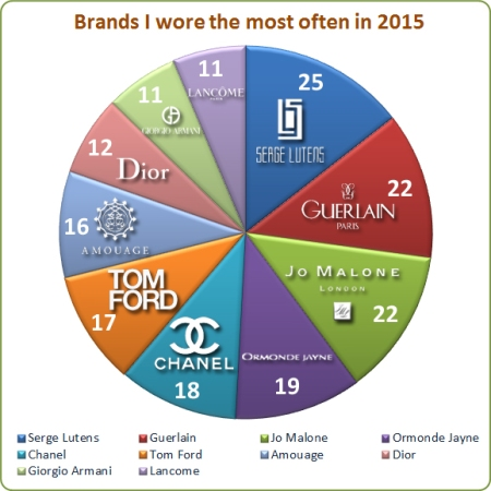 My Stats Year 2015: Top 10 Brands
