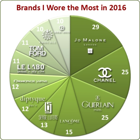 My Stats Year 2016 Brands