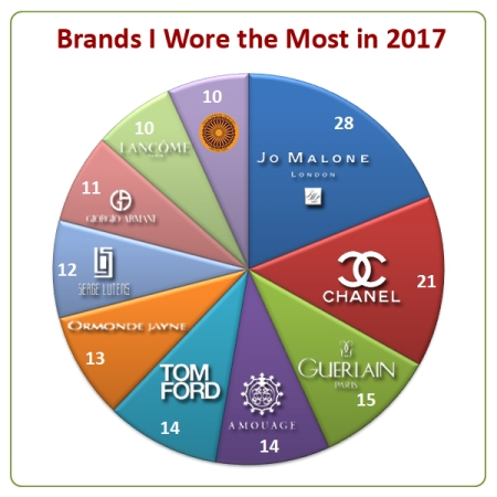 My Stats Year 2017 Brands