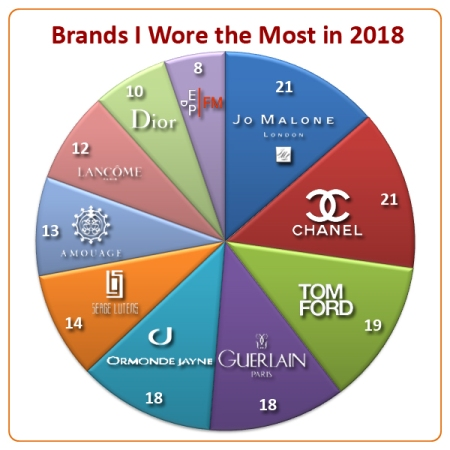 Brands I wore most in 2018