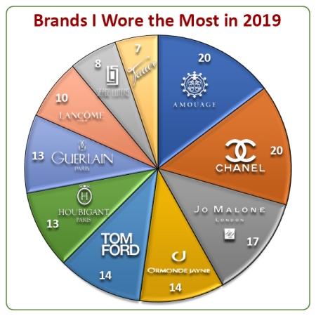 My Perfume Stats Year 2019