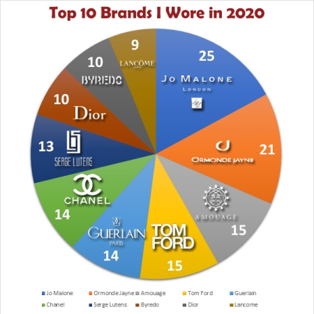 My Stats Year 2020: Top 10 Brands